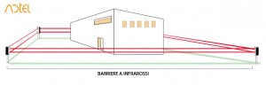 barriere ad infrarossi attivi