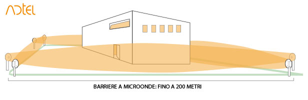 barriere a microonde