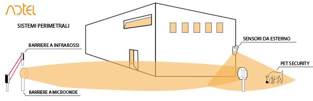 sistemi perimetrali sicurezza ADTel